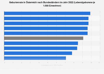 Geburtenrate in Österreich nach Bundesländern 2016