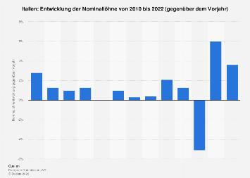 Entwicklung der Nominallöhne in Italien bis 2018