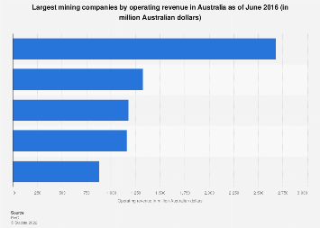 Australia - largest mining companies by operating revenue I