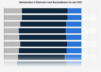 Altersstruktur in Österreich nach Bundesländern 2018