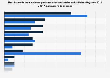 Países Bajos: resultados de las elecciones parlamentarias por escaños 2012-2017