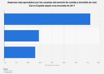 Just Eat: aspectos del servicio de comida a domicilio más apreciados España 2017