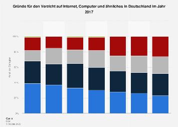 Gründe für den Verzicht auf Internet, Computer und ähnliches in Deutschland 2017