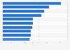 Beliebteste Apps nach Downloads im Google Play Store in Österreich im Juni 2017