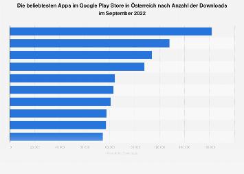 Beliebteste Apps nach Downloads im Google Play Store in Österreich 2018