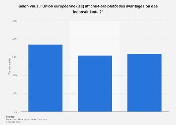 Jugement des Français sur les avantages ou inconvénients de l'UE 2017