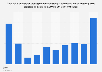 Italy: export value of antiques, stamps, collections and pieces 2006-2015