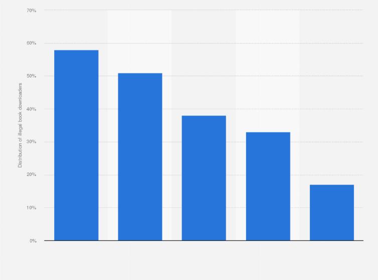 illegal book torrenting reasons 2017 statistic