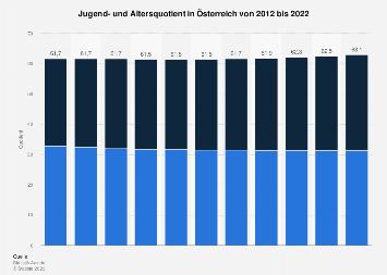 Jugend- und Altersquotient in Österreich bis 2018