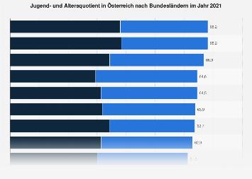 Jugend- und Altersquotient in Österreich nach Bundesländern 2017