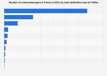 Ocean cruise passengers in France 2016, by destination area