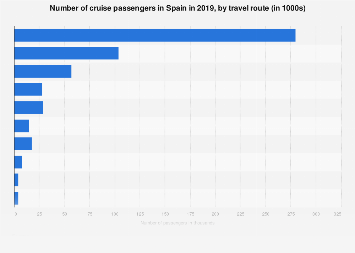 Ocean cruise passengers in Spain 2016, by destination area