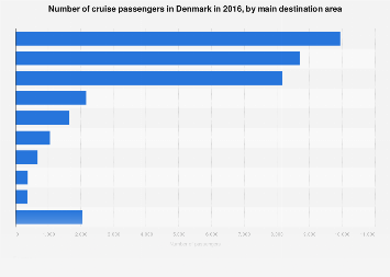 Ocean cruise passengers in Denmark 2016, by destination area