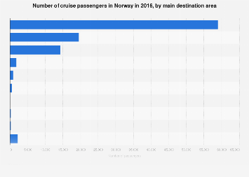 Ocean cruise passengers in Norway 2016, by destination area