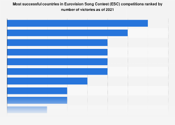 Leading 10 countries with the most Eurovision Song Contest wins as of 2019