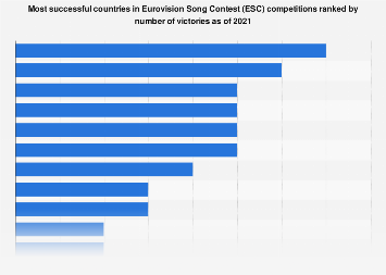 Leading 10 countries with the most Eurovision Song Contest wins as of 2018
