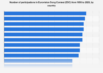 Number of participations in Eurovision Song Contest 1956-2018, by country