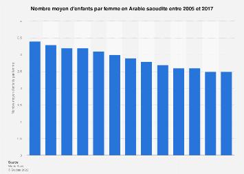 Taux de fécondité en Arabie saoudite 2005-2017