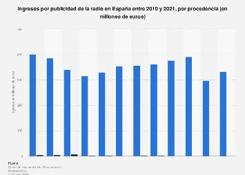 Procedencia de los ingresos publicitarios de la radio España 2010-2016