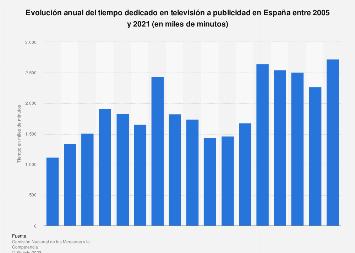 Minutos de publicidad en televisión España 2005-2015