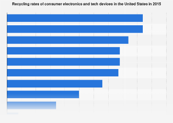 Consumer electronics and tech device recycling rates 2015