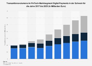 Prognose des FinTech Transaktionsvolumens im Segment Digital Payments in der Schweiz bis 2023
