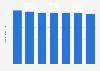 Prognose zur Haushaltsgröße in Österreich bis 2080