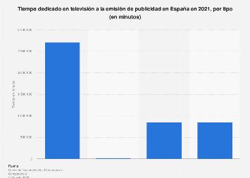 Tipos de publicidad televisiva según el tiempo de emisión España 2015