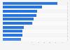 Ranking de países por número de reuniones internacionales en el mundo en 2015