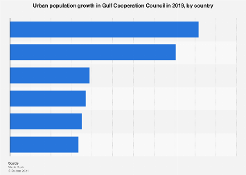 Urban population growth in GCC by country 2016