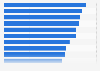 Ranking mundial de ciudades con mayor número de reuniones internacionales en 2015