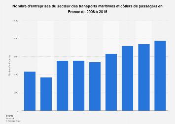 Transport maritime et côtier de passagers: nombre d'entreprises en France 2008-2016