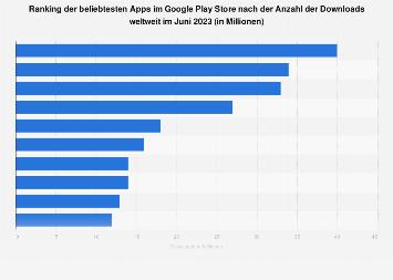 Beliebteste Apps nach Downloads im Google Play Store weltweit im März 2019
