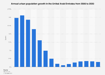 Growth of urban population growth in the UAE 1990-2016