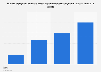 Number of payment terminals accepting contactless payments in Spain 2013-2016
