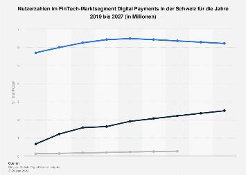 Prognose der Nutzerzahlen von Digital Payments in der Schweiz bis 2021