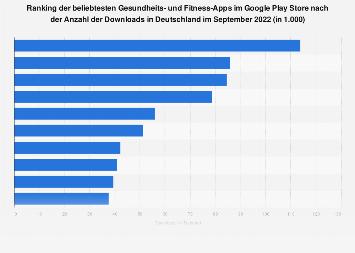 Beliebteste Fitness-Apps im Google Play Store nach Downloads in Deutschland 2018