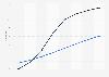 Prognose der Nutzerzahlen im Segment Personal Finance in der Schweiz bis 2023