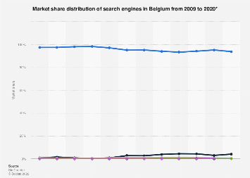 Market shares of search engines in Belgium 2012-2016