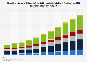 IoT market revenue by application in North America 2012-2022