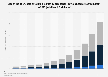 Connected enterprise market by component in the U.S. 2014-2025