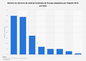 Menores de edad originarios de Europa adoptados en España según país 2017