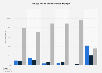 Opinions on Donald Trump in Sweden 2017, by gender and political affiliation
