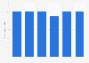 Superficie récoltée de culture de concombres en Estonie 2013-2018