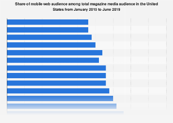 U.S. mobile web magazine audience 2015-2018