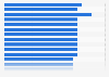 U.S. internet magazine audience 2015-2018