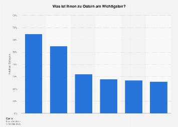 Umfrage zu den wichtigsten Aktivitäten am Osterfest in Deutschland 2017