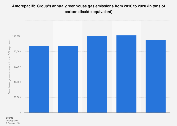 Amorepacific group's greenhouse gas emissions 2015-2017