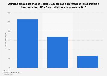 Tratado de libre comercio e inversión UE-EE. UU.: opinión UE noviembre 2016