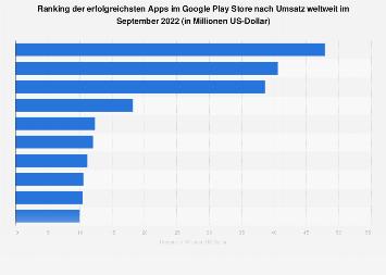 Umsatzstärkste Apps im Google Play Store weltweit im Februar 2019